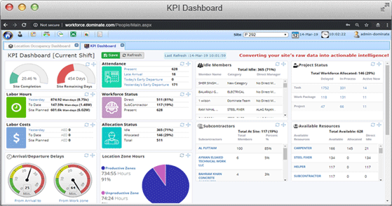 Dominate Operation Performance Management System Real-time Dashboards